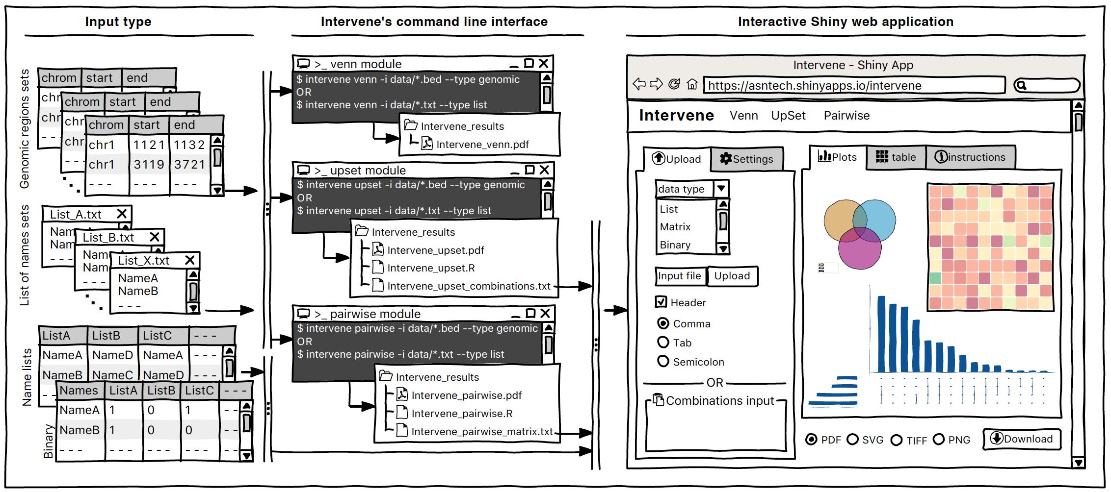 http://intervene.readthedocs.io/en/latest/_images/Intervene_sketch.png